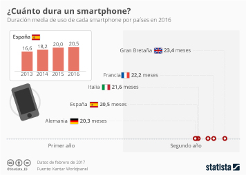 Infografía: Pero, ¿cuánto dura un móvil? | Statista