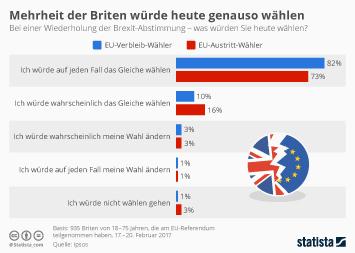 Infografik: Mehrheit der Briten würde heute genauso wählen | Statista