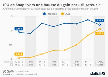 Infographie: IPO de Snap : vers une hausse du gain par utilisateur ?  | Statista