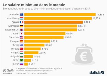 Infographie: Salaire minimum : les pays les plus généreux au monde | Statista