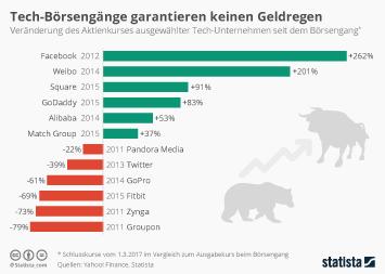 Infografik: Tech-Börsengänge garantieren keinen Geldregen   Statista