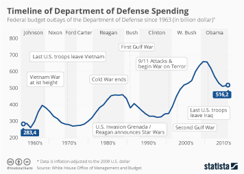 Infographic - Timeline of U.S. Budget Allocated to the DoD