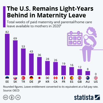 Infographic: The U.S. Remains Light-Years Behind In Maternity Leave   Statista