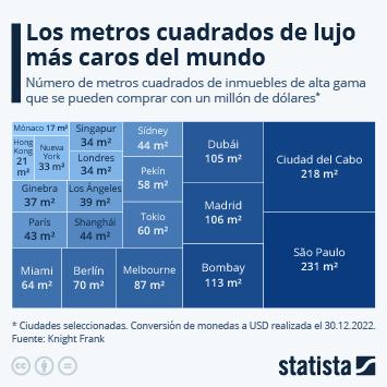 Enlace a ¿Dónde salen más caras las viviendas de lujo? Infografía
