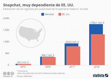 Infografía - Snapchat obtiene casi todos sus ingresos por publicidad de EE. UU.