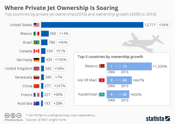 Infographic: Where Private Jet Ownership Is Soaring  | Statista
