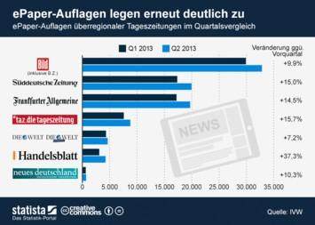 Infografik: ePaper-Auflagen legen erneut deutlich zu  | Statista