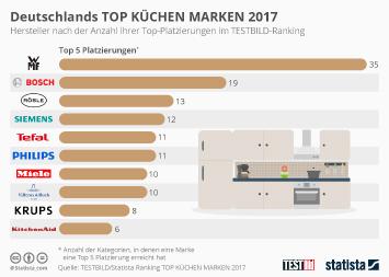 Infografik: Deutschlands TOP KÜCHEN MARKEN 2017 | Statista