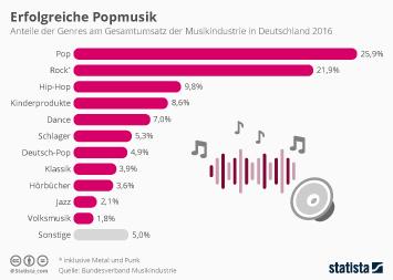 Infografik: Erfolgreiche Popmusik | Statista