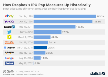 Infographic: How Dropbox's IPO Pop Measures Up Historically | Statista