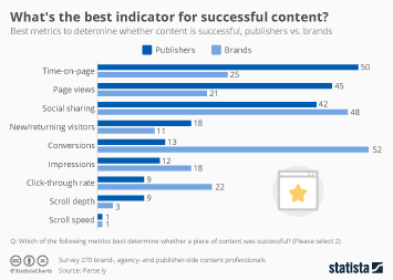 What's the Best Indicator for Successful Content?