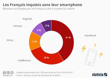 Infographie - Les Français inquiets sans leur smartphone