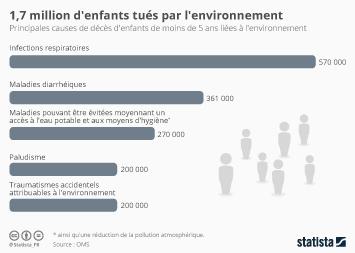 Infographie - 1,7 million d'enfants tués par l'environnement
