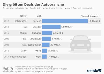 Link zu Die größten Deals der Autobranche Infografik