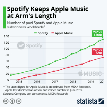 Spotify Keeps Apple Music at Arm's Length