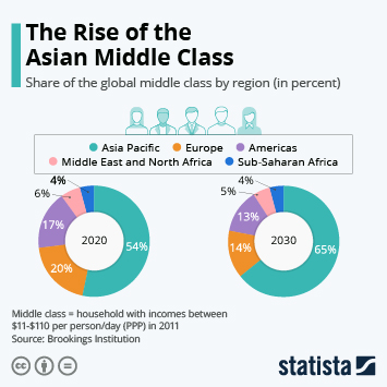 Infographic: The Rise of the Asian Middle Class | Statista
