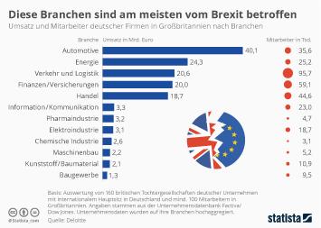 Infografik: Diese Branchen sind am meisten vom Brexit betroffen | Statista