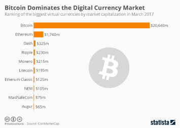Infographic: Bitcoin Dominates the Digital Currency Market | Statista