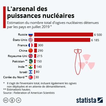 Infographie: L'arsenal des puissances nucléaires | Statista