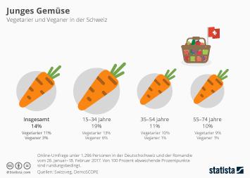 Infografik - Vegetarier und Veganer in der Schweiz