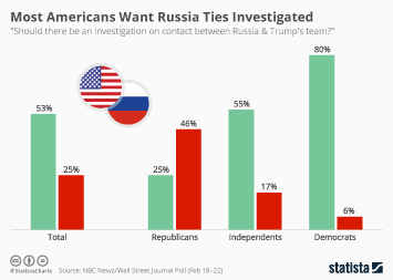 Infographic - Most Americans Want Russia Ties Investigated
