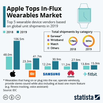 Infographic: Apple Tops In-Flux Wearables Market | Statista