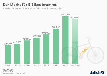 Link zu Der Markt für E-Bikes brummt Infografik