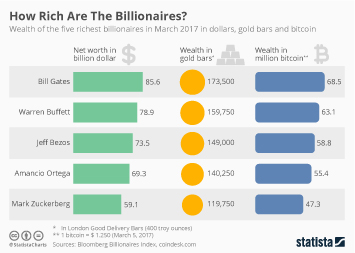 Infographic: How Rich Are The Billionaires? | Statista