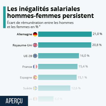 Infographie: Les inégalités salariales hommes-femmes persistent | Statista