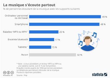 Infographie: La musique s'écoute partout   Statista