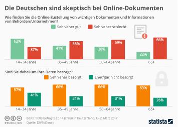 Infografik - Die Deutschen sind skeptisch bei Online-Dokumenten