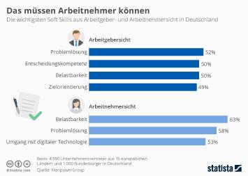 Infografik: Das müssen Arbeitnehmer können   Statista