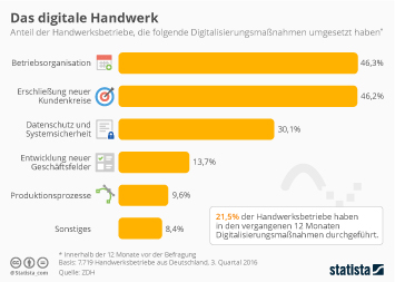 Infografik: Das digitale Handwerk | Statista