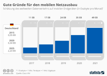 Infografik - Wachstumsprognose Mobile Traffic