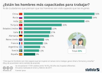 Infografía - Los países con más prejuicios respecto a la mujer trabajadora