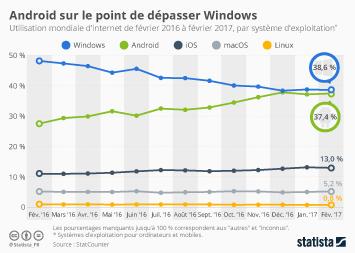 Infographie - Android sur le point de dépasser Windows