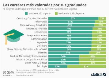 Infografía - ¿Volverías a estudiar la misma carrera?
