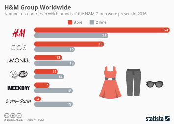 Infographic - Number of Markets on which the H&M Group is Present