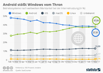 Infografik: Android stößt Windows vom Thron | Statista