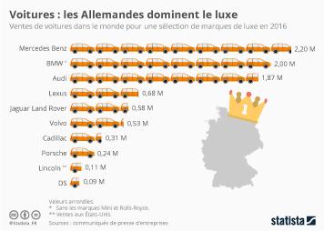 Infographie - Voitures : les Allemandes dominent le luxe
