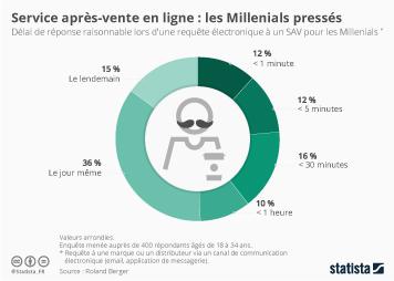 Infographie: Service après-vente en ligne : les Millenials pressés | Statista