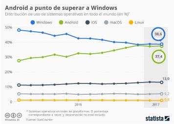 Infografía - Android se acerca al liderazgo de los sistemas operativos