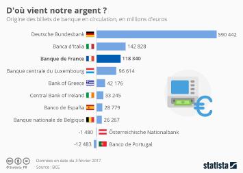 Infographie: D'où vient notre argent ?   Statista