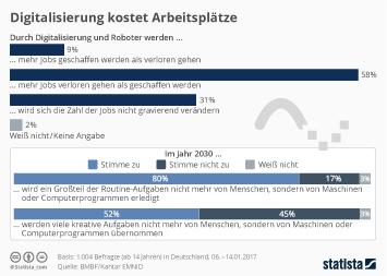 Infografik: Digitalisierung kostet Arbeitsplätze | Statista