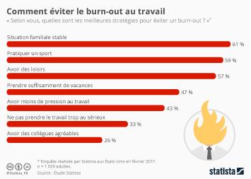 Infographie - Comment éviter le burn-out au travail