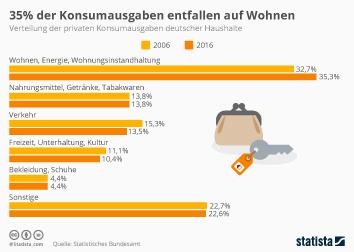 Infografik: 35% der Konsumausgaben entfallen auf Wohnen | Statista