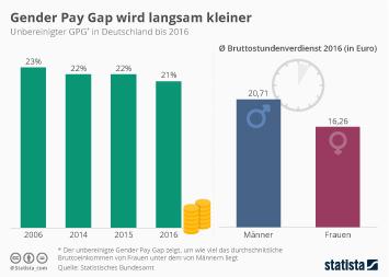 Infografik: Gender Pay Gap wird langsam kleiner | Statista