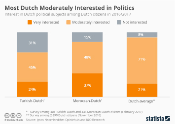 Most Dutch Moderately Interested in Politics