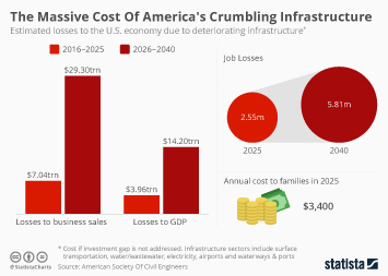Infographic: The Massive Cost Of America's Crumbling Infrastructure | Statista