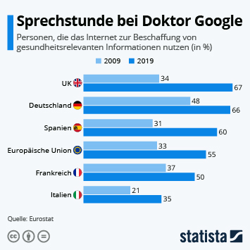 Infografik: Sprechstunde bei Doktor Google | Statista